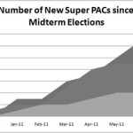 Graph_New Super PACs 2012-thumb-500x266-5297.bmp